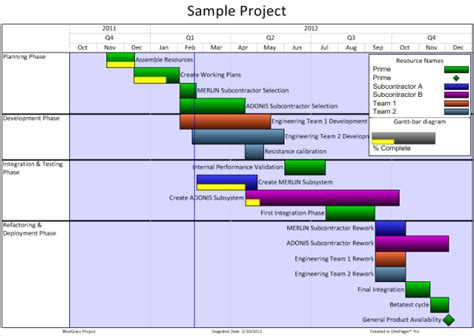 Gantt Chart Templates For Microsoft Project Onepager Pro Ms Project Gantt Chart Template