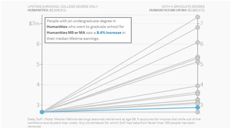 How Much More Do Marketing Majors Make With An Mba by How Much More You Can Earn With A Graduate Degree Based