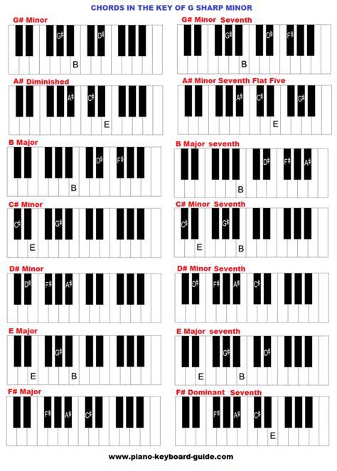Key of G sharp minor, chords G Sharp Minor Chord Piano