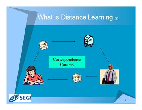 Distance Learning Mba Wiki by Distance Learnings Distance Learning Models