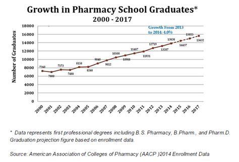 Pharmacist Salary by Channels Pharmacist Salaries Keep Rising Hitting