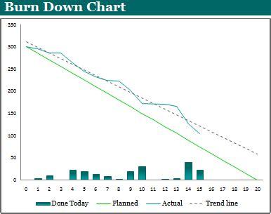 burn down chart template expert program management