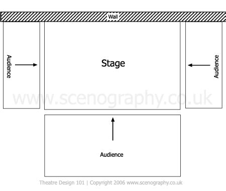 theatre layout names stage types thrust theatre design