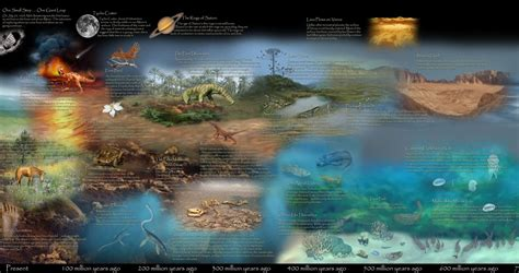 Records Of History Of Earth On Fascinating Infographics From 3400 Million Years Ago To Present