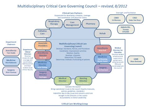 Program Letter Of Agreement Acgme Critical Care Fellowship Oversight Diagram Policies Procedures Residents Fellows