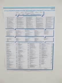 quality chart large laminated
