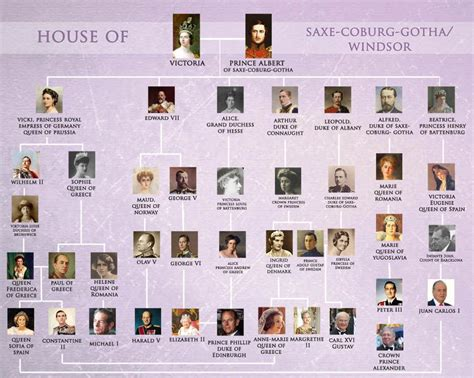 printable queen victoria family tree queen victoria grandmama of europe history pinterest