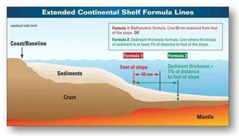defining the limits of the u s continental shelf