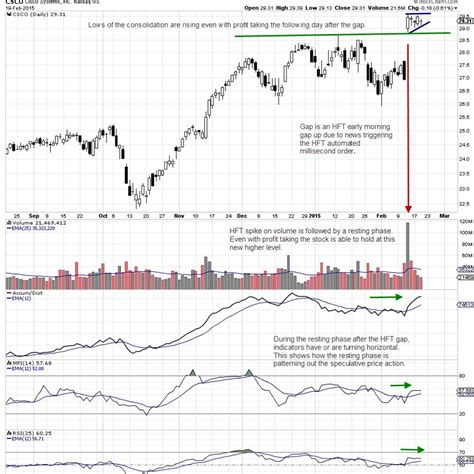 buying pattern meaning martha stokes entries and exits top advisors corner