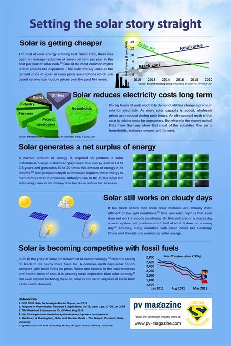 info on solar panels obsolete solar energy myths infographics mania