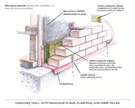 Bow Window Definition brick box image brick weep holes