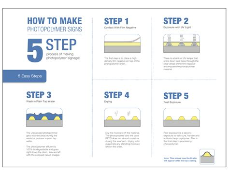 how to make a design 5 steps to photopolymer sign fabrication polymers