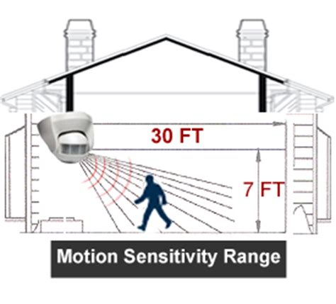 Alarm Sepeda 110 Db Motion Triggered security alarm system with wireless motion sensor auto