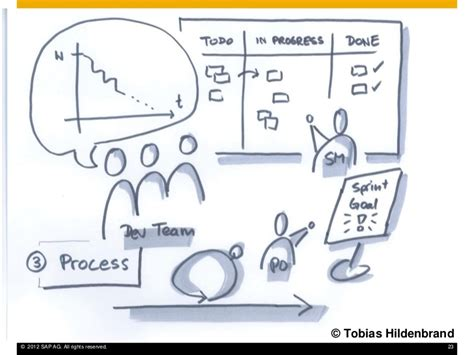 design thinking user research from user research to product backlog design thinking in