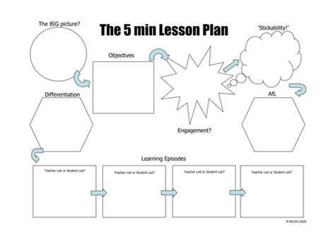 lesson plan template mcgill the 5 minute lesson plan by teachertoolkit by rmcgill