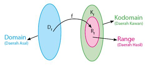 Domain Kodomain Range Fungsi
