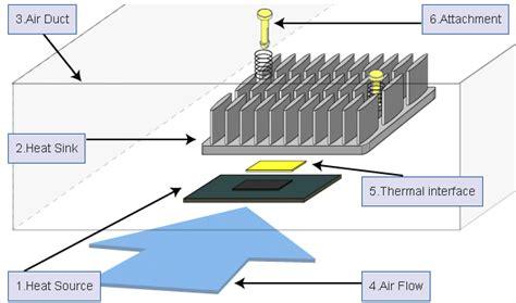 resistor heat sink calculator catalog select design a heat sink