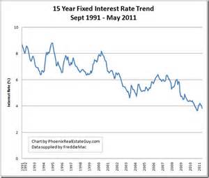 home mortgage interest rates will mortgage rates go arch city homes