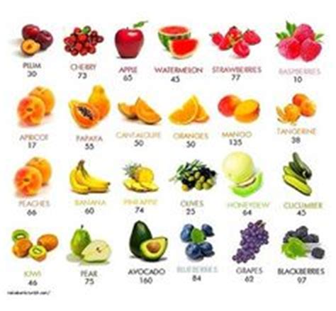 Fruits That Start With The Letter C