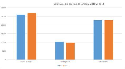 escala salario vendedor media jornada 2016 salario media jornada 2016 newhairstylesformen2014 com