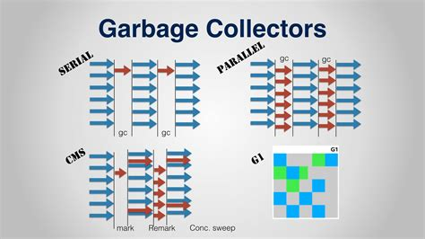 java tutorial garbage collection garbage collection in java with animation and discussion