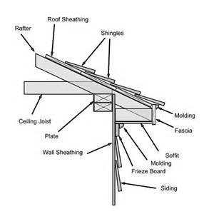 Parts Of A Cornice Reasons To Replace Your Timber Soffits And Fascias