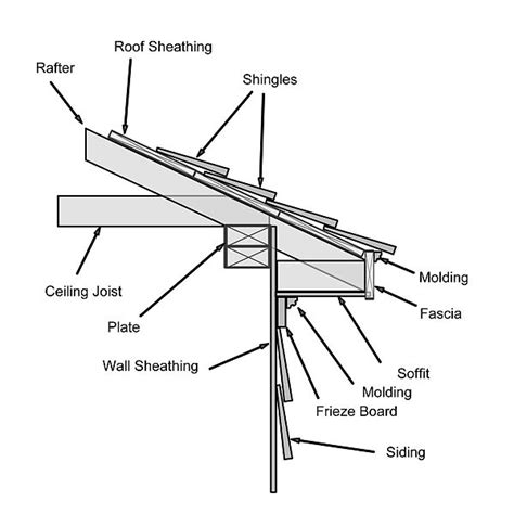 reasons to replace your old timber soffits and fascias