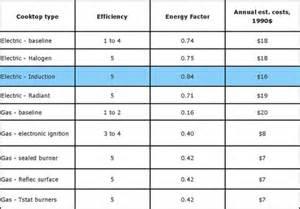 5 Burner Gas Cooktops Amazon Com Nesco Pic 14 Portable Induction Cooktop 1500