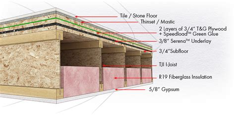 soundproof underlayment for tile soundproofing tile floors soundproofing company