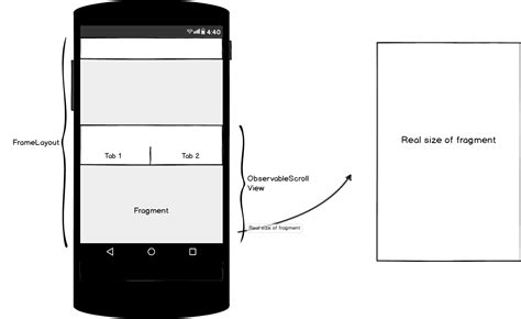 android attributeset layout width android custom viewpager inside observablescrollview not