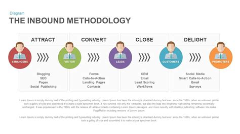 The Inbound Methodology Keynote And Powerpoint Template Slidebazaar Inbound Marketing Caign Template