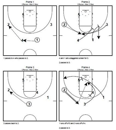 basketball swing offense x s o s insider the swing offense basketball offenses