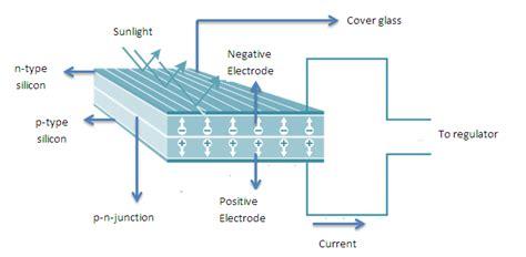 pn junction as solar cell solar cell the basic unit of a solar power plant suncyclopedia