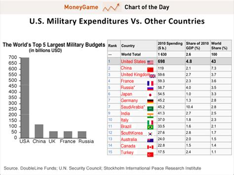 us military spending vs the rest of the world chart of the day jeff gundlach says the us has a roman