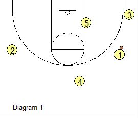 triangle offense diagram basketball offense high low triangle offense coach s