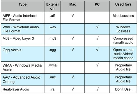 which audio file format is the best quality audio visual file types and extensions its carlpedia