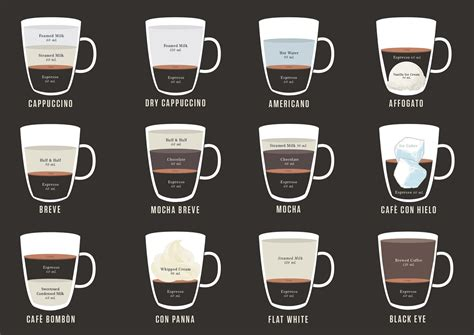 espresso drinks infographic a beautiful sheet for two dozen espr