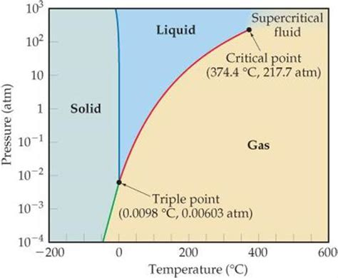 phase diagrams liquids and intermolecular forces