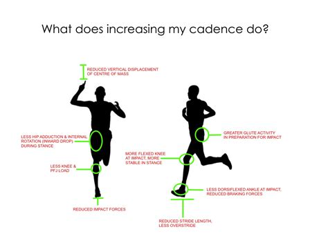 what is a run cadence why more is better smartstride