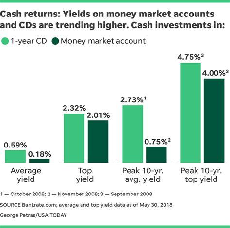 best savings interest rates best term cd rates money market accounts autos post