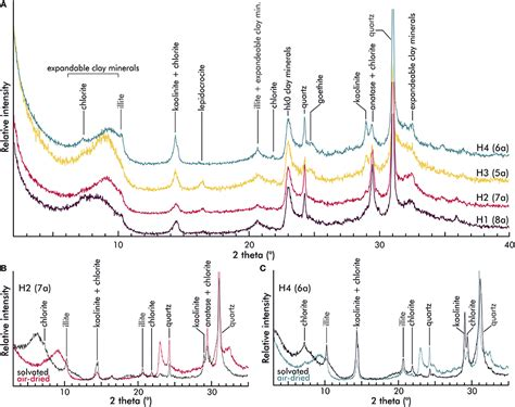xrd pattern of bentonite frontiers origin of bentonites and detrital zircons of