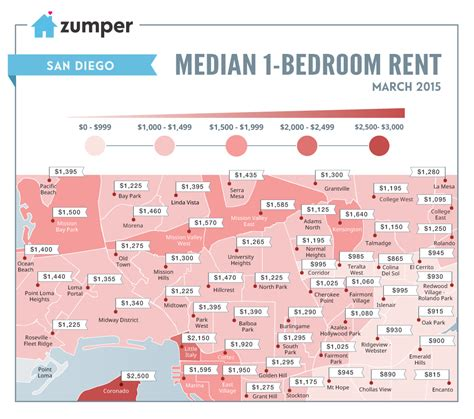 cost of rent see how much san diego spent on rent this march