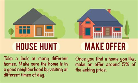 buy house guide buying house guide 28 images houston home buying process 14 key steps of home