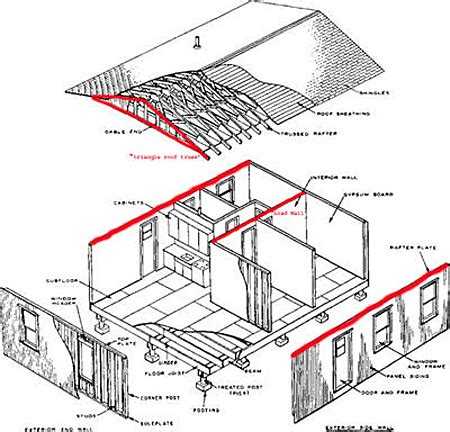 Split Bedroom Floor Plan Definition by Identify Amp Remove A Load Bearing Wall Load Bearing Wall