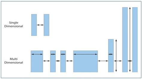 make pattern matching rule design rule pattern matching knowledge center