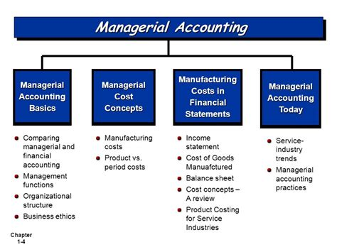 Financial Managerial Accounting managerial accounting managerial accounting fifth edition