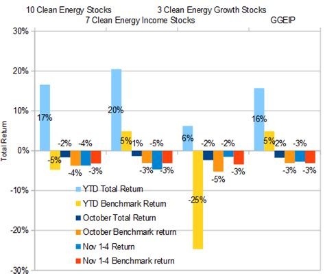 pattern energy annual report 2016 election jitters spell opportunity ten clean energy