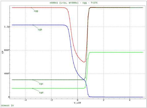 mosfet gate resistance measurement mosfet capacitance measurement