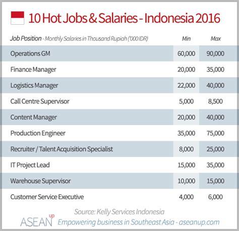 product design job indonesia front desk salary hotel best home design 2018