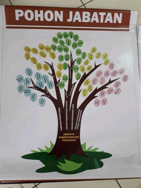 jual poster bk pohon karir pohon jabatan  lapak